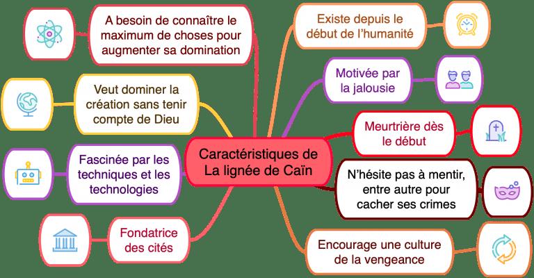 La lignée de Caïn